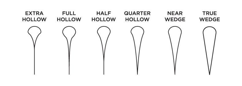 Preklopna britev različni profili rezila
